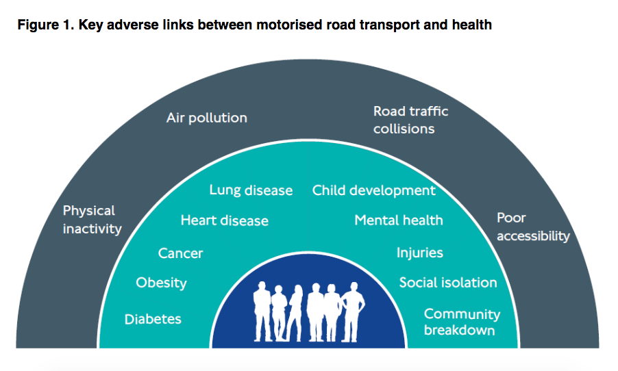 Public Health England road transport chart
