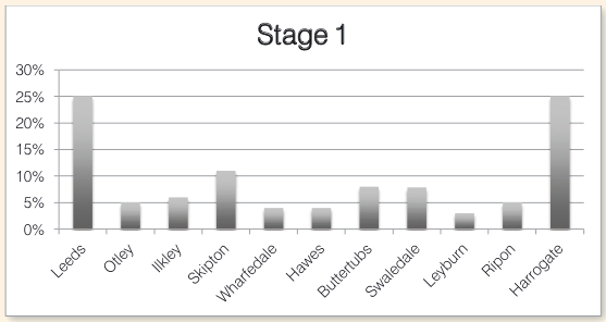 Graph showing percentages of spectators expected at locations on Stage 1