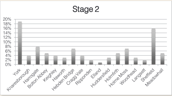 Graph showing percentages of spectators expected at locations on stage 2