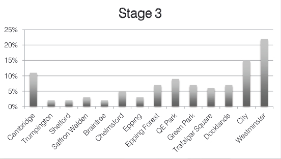 Graph showing percentages of spectators expected at locations on stage 3