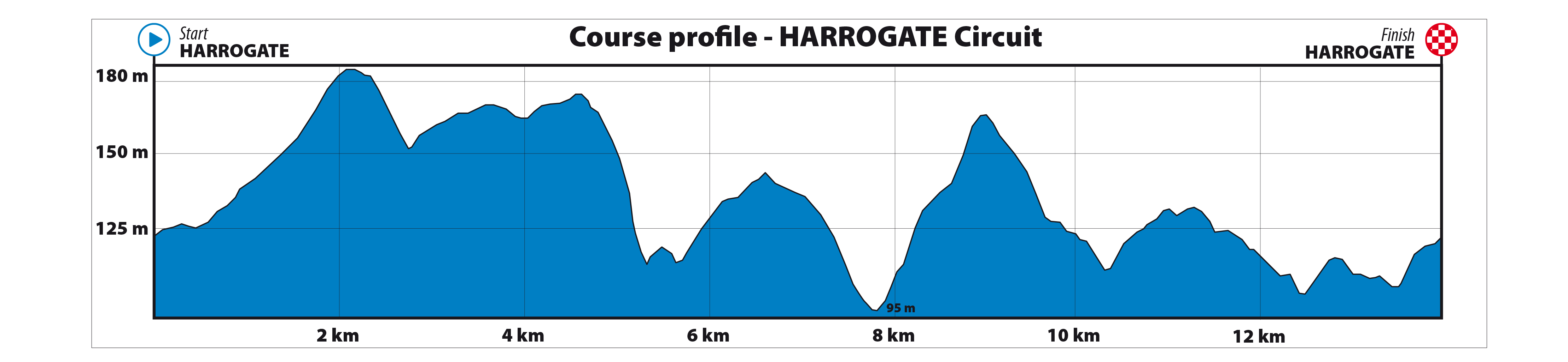 Profile of the Harrogate circuit, UCI 2019
