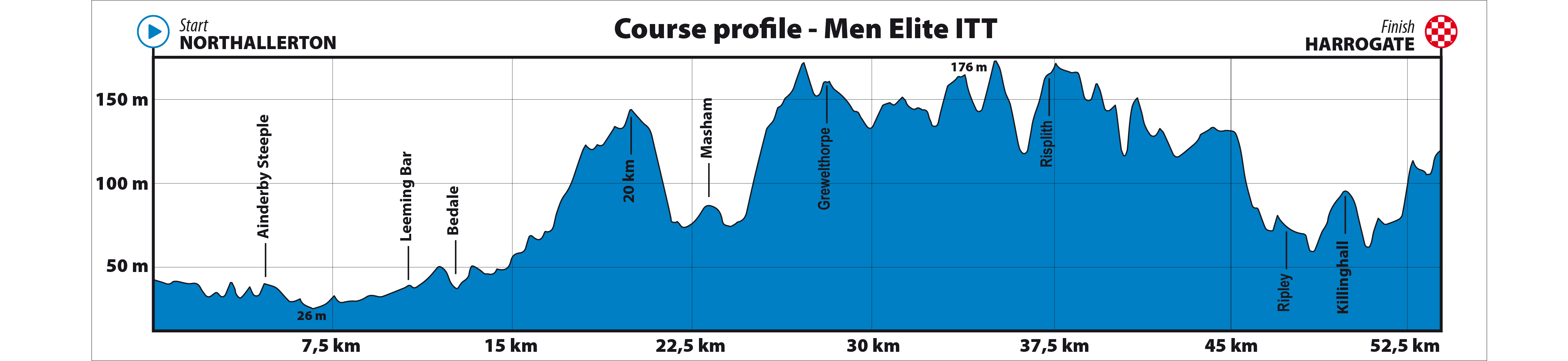 Profile of men's ITT, 2019 UCI Road World Championship