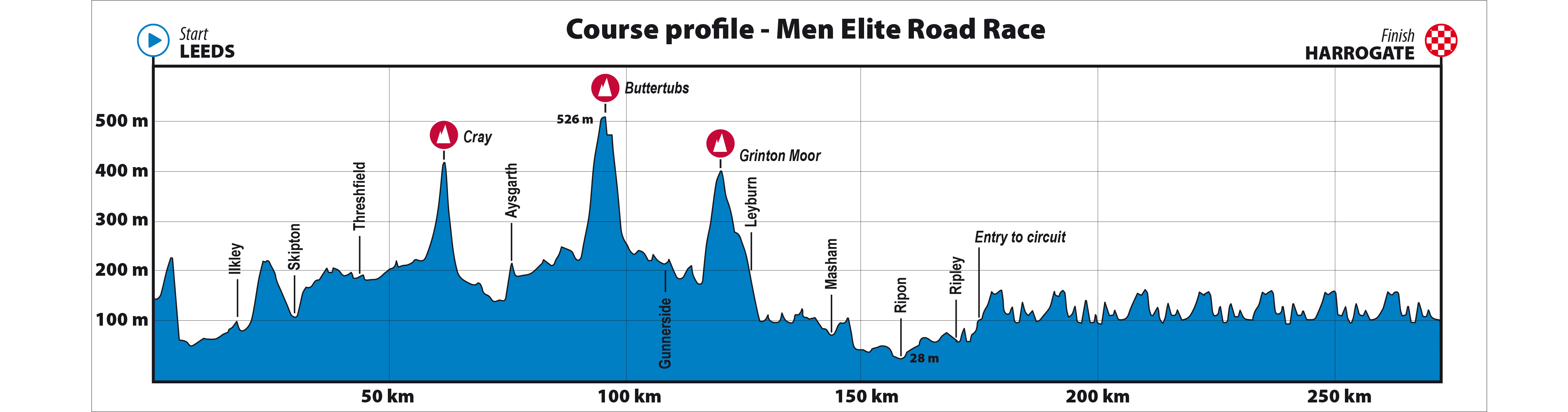 Profile of elite men's road race, UCI 2019
