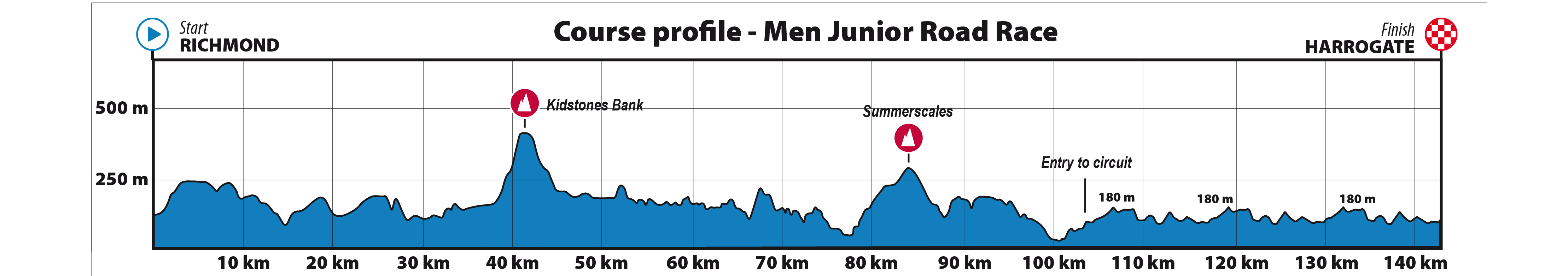Profile, 2019 UCI junior men's road race