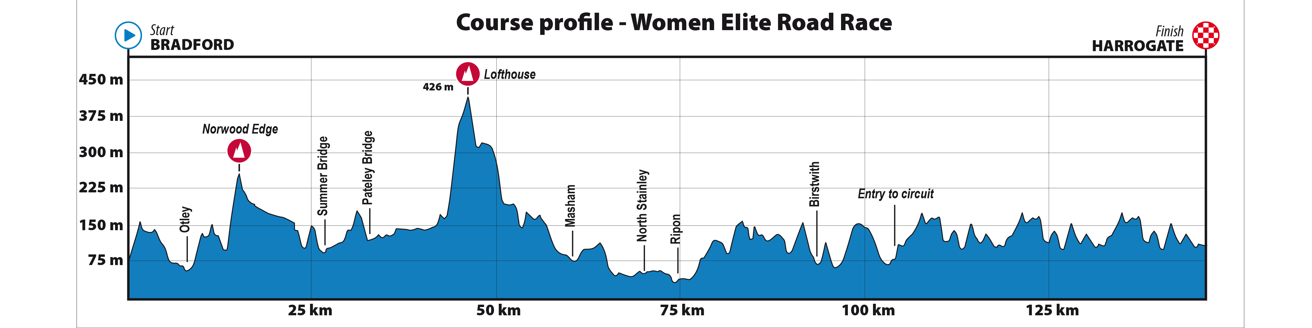 Profile of the elite women's road race