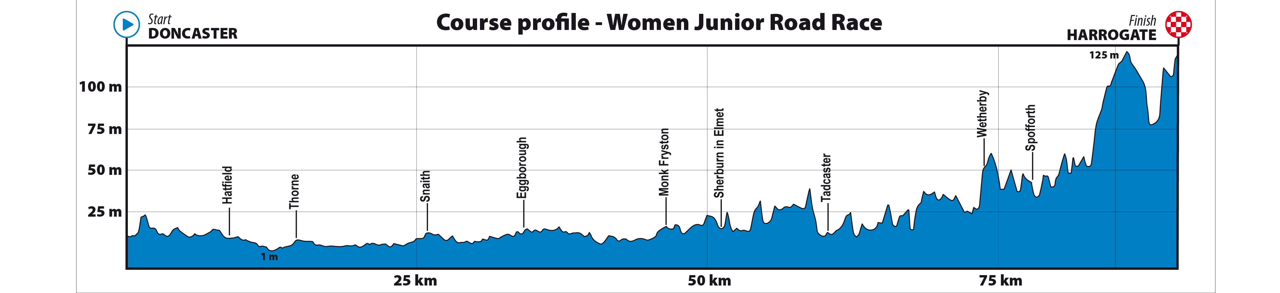 Profile of junior women's road race, UCI 2019