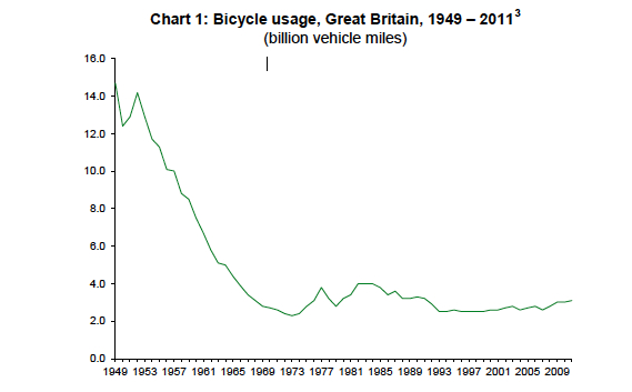 Bicycle usage graph