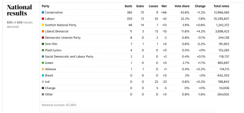 General election results 2019
