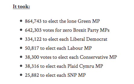 Votes per MP for different parties at the 2019 General Election