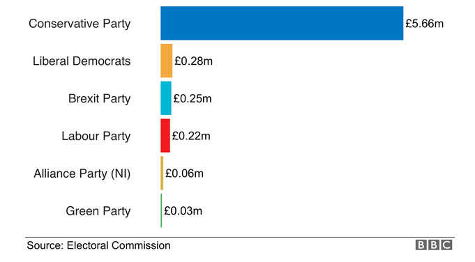 Donations to parties in first week of election campaign 2019