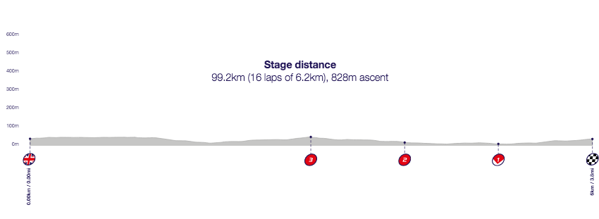 Profile of Stage 8, Tour of Britain 2016