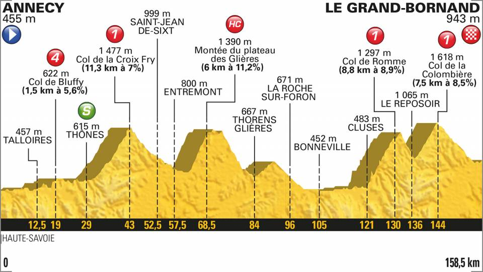 Stage 10 TDF 2018 profile