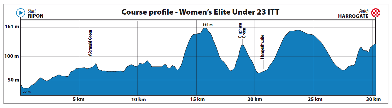 Profile of UCI 2019 under 23 men's ITT